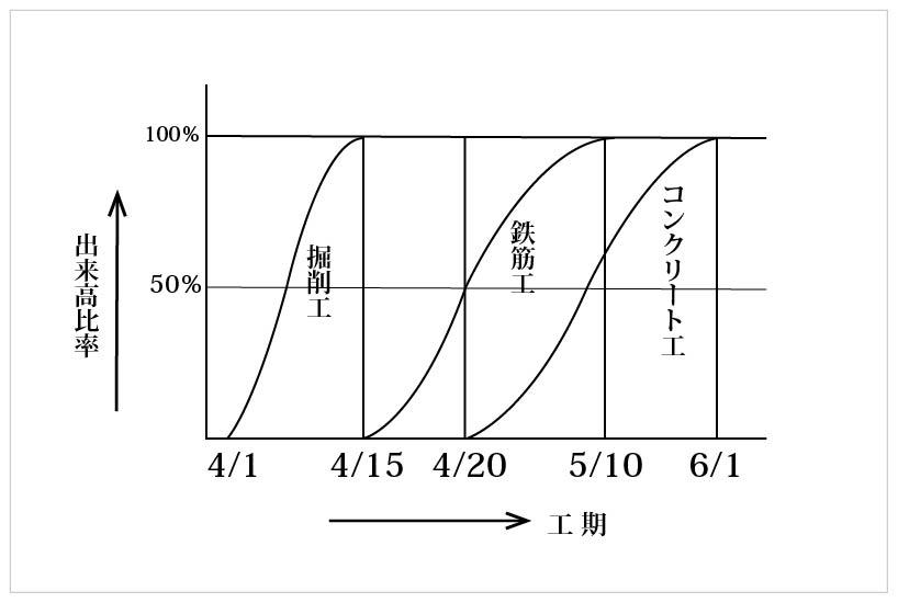 グラフ式工程表(曲線式工程表)
