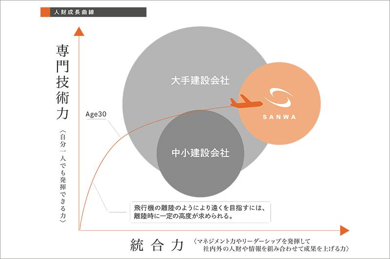 三和建設が考える人材成長曲線