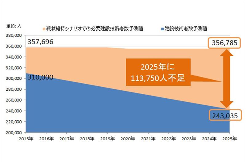 現状のままでは、2025年に建設技術者113,750人が不足する