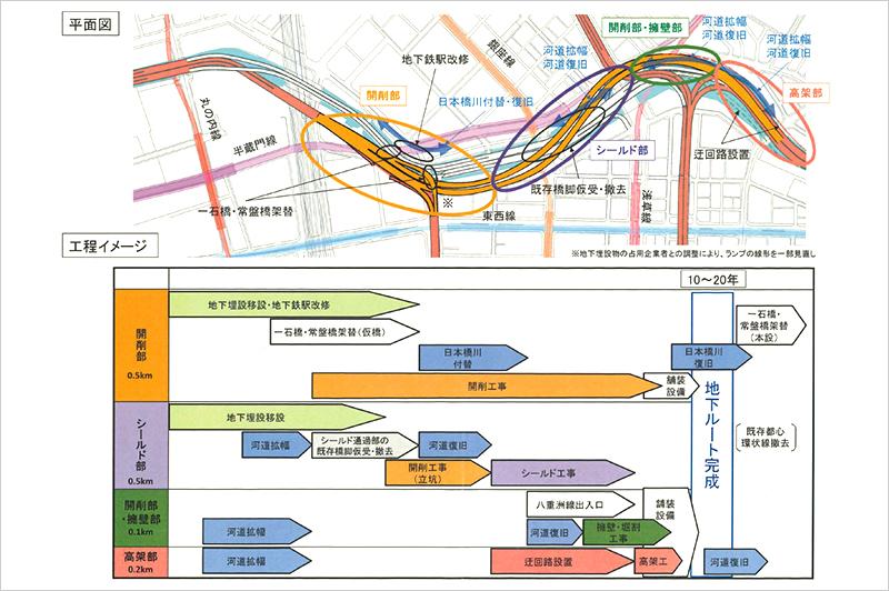 首都高日本橋区間 地下化の工事工程イメージ