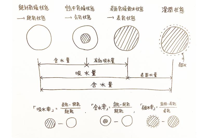 骨材の含水状態 概念図