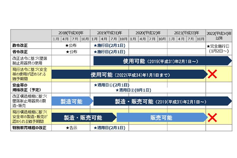 安全帯に関する法令改正のスケジュール / 厚労省