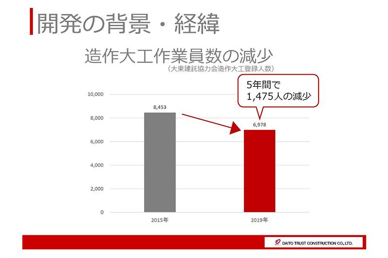 造作大工が5年間で1,475人減少 / 大東建託
