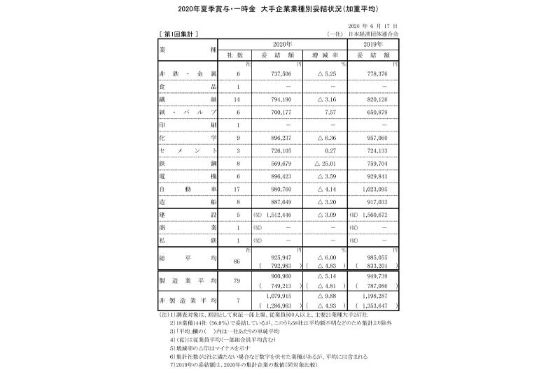 2020年夏季賞与・一時金 大手企業業種別妥結状況(加重平均)