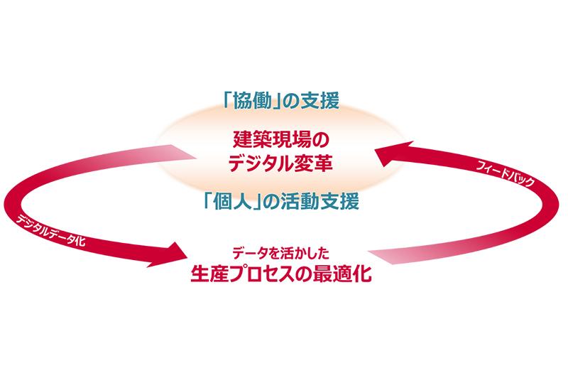 NTTドコモと竹中工務店の協業の概念