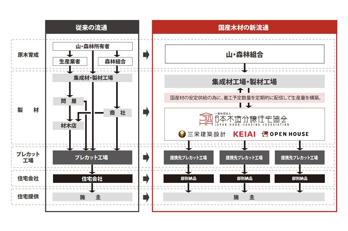 一般社団法人日本木造分譲住宅協会が考える国産木材の新流通システム