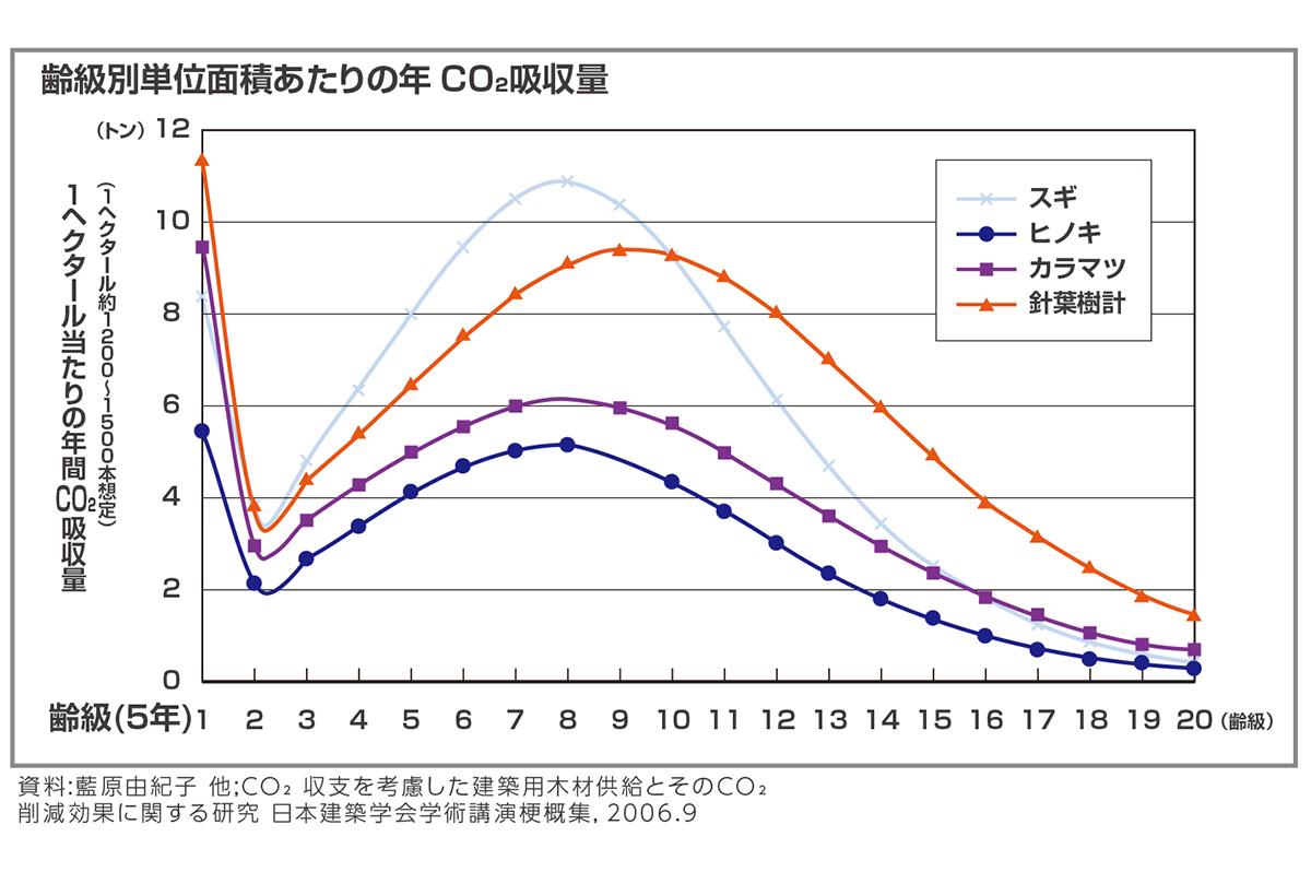 CO2の吸収力は樹齢によって変化する