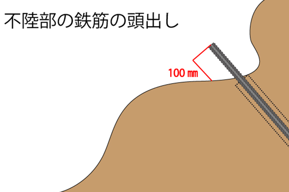 鉄筋挿入工の頭出しは、周囲の起伏に応じて決める