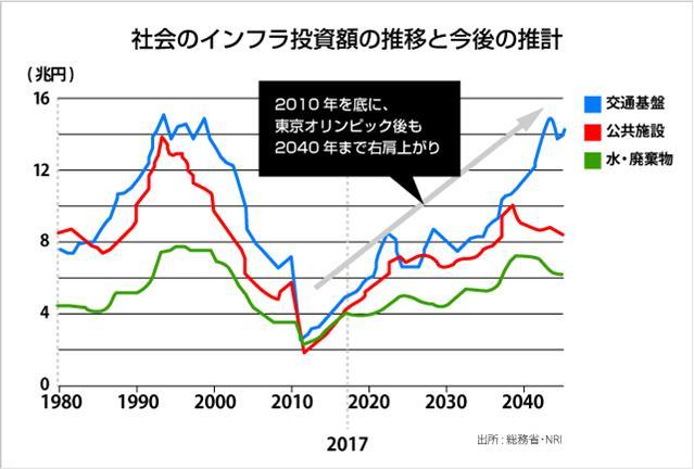 社会のインフラ投資額の推移と今後の推計(出典:総務省、NRI)